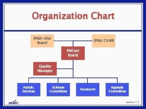 Organization Chart IPMAUSA Board IPMA CVMB PMCert Board