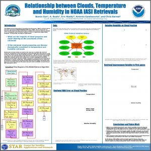 Relationship between Clouds Temperature and Humidity in NOAA