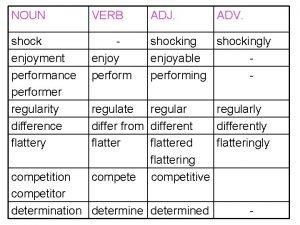 NOUN VERB ADJ ADV shock enjoyment performance performer