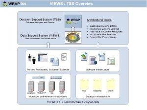 VIEWS TSS Overview VIEWS TSS Vision Endtoend Air
