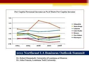 Per Capita Personal Income as of State Per