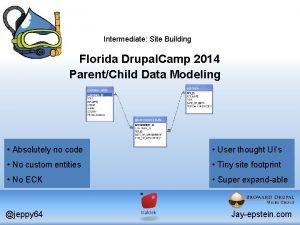 Intermediate Site Building Florida Drupal Camp 2014 ParentChild