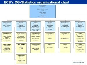 Rubric ECBs DGStatistics organisational chart Director General A