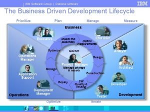 IBM Software Group Rational software The Business Driven