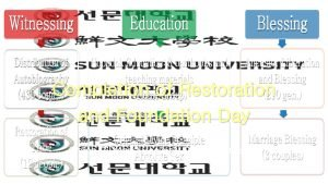 Completion of Restoration and Foundation Day Cheon Gi