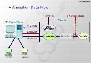 l Animation Data Flow 5 Animation Data 1