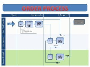 ORDER PROCESS User Staff member Trigger Order Required