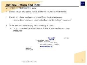 Historic Return and Risk December 1959 to December