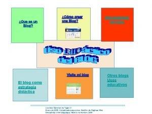 Herramientas del blog Que es un Blog Otros