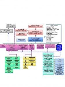 CMS Technical Coordination CMS Upgrades Technical Coordinator Editorial