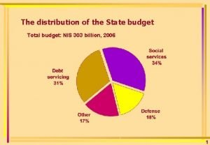 The distribution of the State budget Total budget
