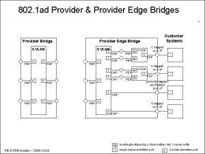 802 1 ad Provider Provider Edge Bridges 1