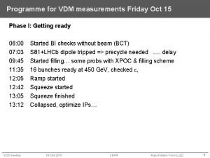 Programme for VDM measurements Friday Oct 15 Phase