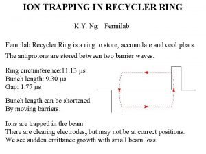 ION TRAPPING IN RECYCLER RING K Y Ng