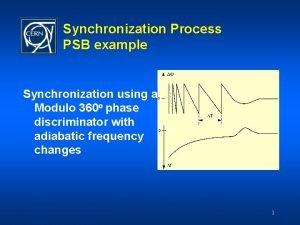 Synchronization Process PSB example Synchronization using a Modulo