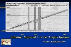 60 000 3 000 1930 2000 Inflation Adjusted