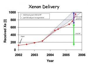 Xenon Delivery Additional grant 656 k CHF Last