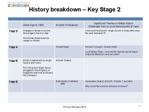 History breakdown Key Stage 2 Stone Age to