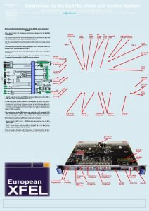 Electronics for the Eu XFEL Clock and Control