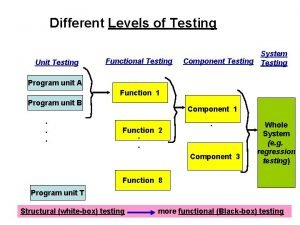 Different Levels of Testing Unit Testing Functional Testing