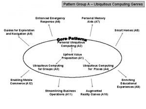Pattern Group A Ubiquitous Computing Genres Enhanced Emergency