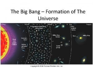 The Big Bang Formation of The Universe The