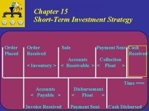 Chapter 15 ShortTerm Investment Strategy Order Placed Order