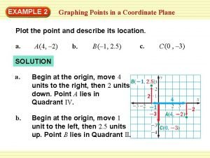 EXAMPLE 2 Graphing Points in a Coordinate Plane