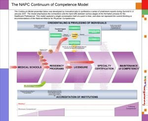The NAPC Continuum of Competence Model The Continuum