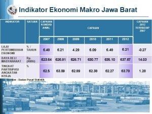Indikator Ekonomi Makro Jawa Barat INDIKATOR SATUAN CAPAIAN