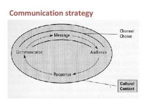 Communication strategy Communicator strategy objective style credibility Communication