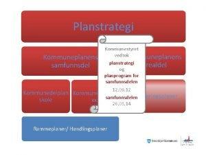 Planstrategi Kommuneplanens samfunnsdel Kommunestyret vedtok Kommuneplanens planstrategi og