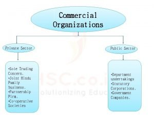 Commercial Organizations Private Sector Public Sector Sole Trading