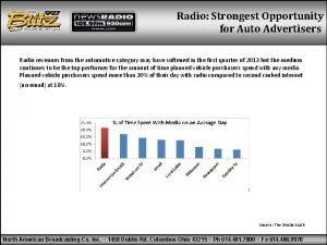 Radio Strongest Opportunity for Auto Advertisers Radio revenues