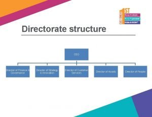 Directorate structure CEO Director of Finance Governance Director