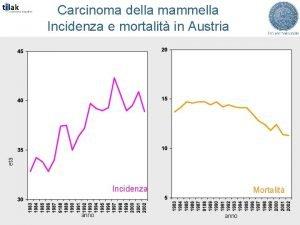 et Carcinoma della mammella Incidenza e mortalit in