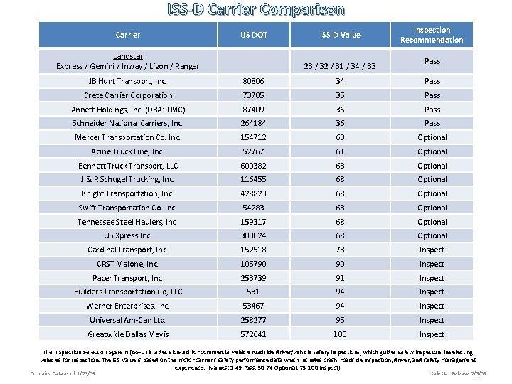 ISSD Carrier Comparison Carrier US DOT Landstar Express