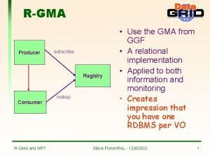 RGMA Producer subscribe Registry Consumer RGMA and WP