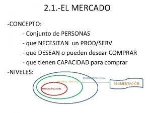 2 1 EL MERCADO CONCEPTO Conjunto de PERSONAS