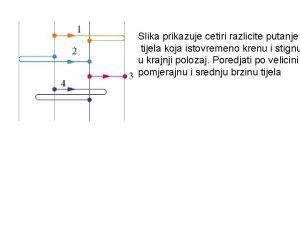 Slika prikazuje cetiri razlicite putanje tijela koja istovremeno