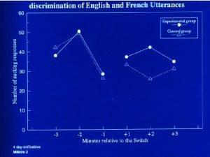 Fig 1 Average number of high amplitude sucks