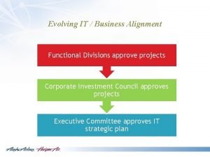Evolving IT Business Alignment Functional Divisions approve projects