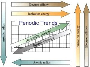 Periodic Trends Trends in Atomic Size Atomic radius