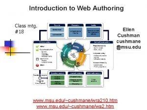 Introduction to Web Authoring Class mtg 18 Ellen