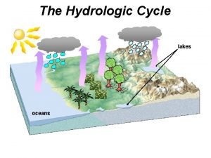 The Hydrologic Cycle lakes oceans The Hydrologic Cycle