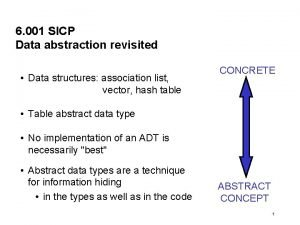 6 001 SICP Data abstraction revisited Data structures