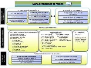 PROCESOS ESTRATGICOS P 3 GESTIN DE LAS PERSONAS