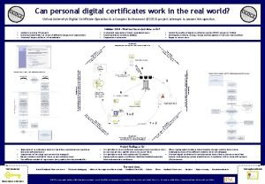 Can personal digital certificates work in the real