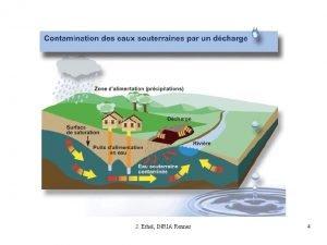 J Erhel INRIA Rennes 4 Objectives of groundwater