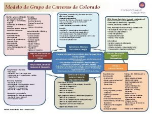 Modelo de Grupo de Carreras de Colorado Agricultura